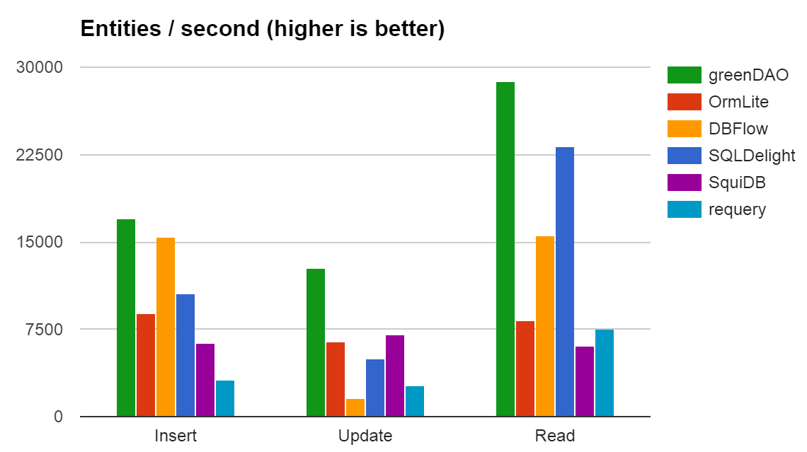 Android ORM Performance Benchmark