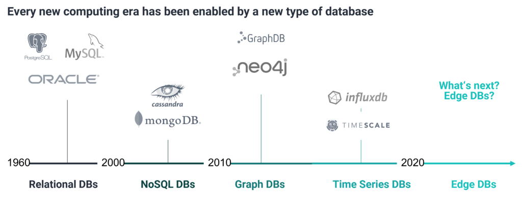 databases-time-history