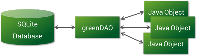 Image result for greendao android