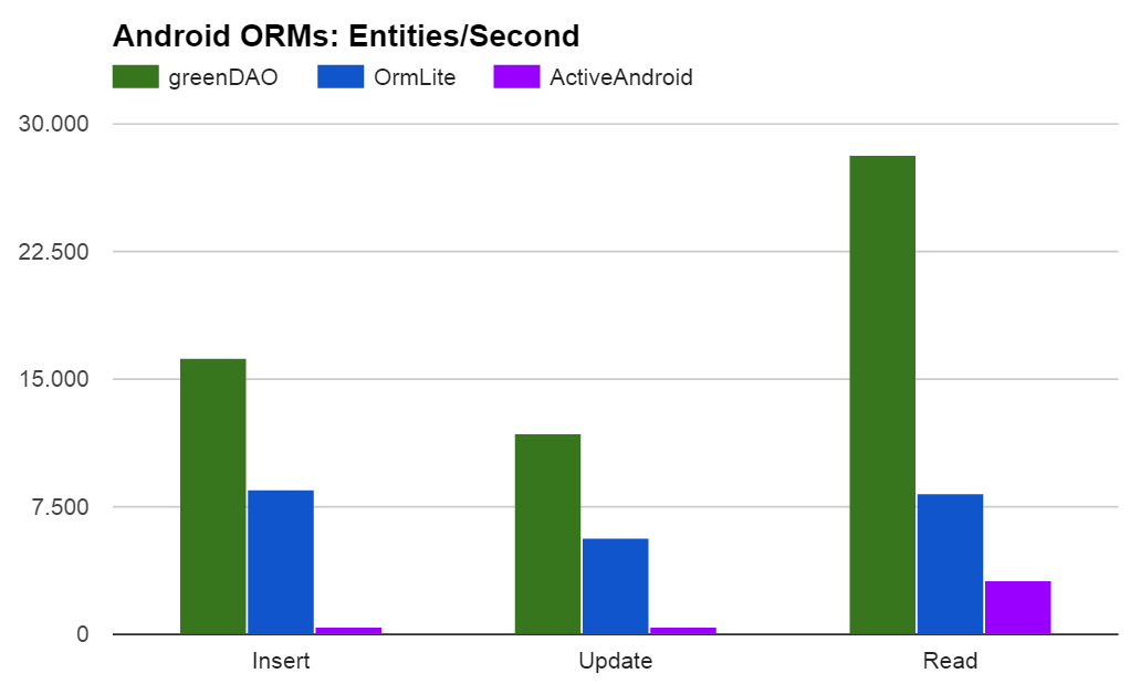 greenDAO-vs-OrmLite-vs-ActiveAndroid