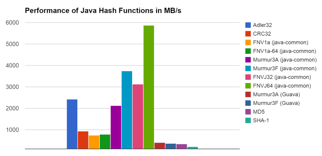 Java hash functions performance
