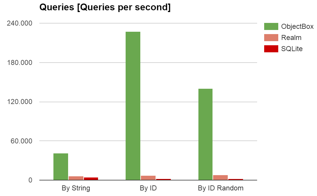 objectbox-performance-queries
